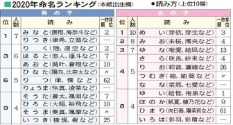 2020命名ランク表_読み方